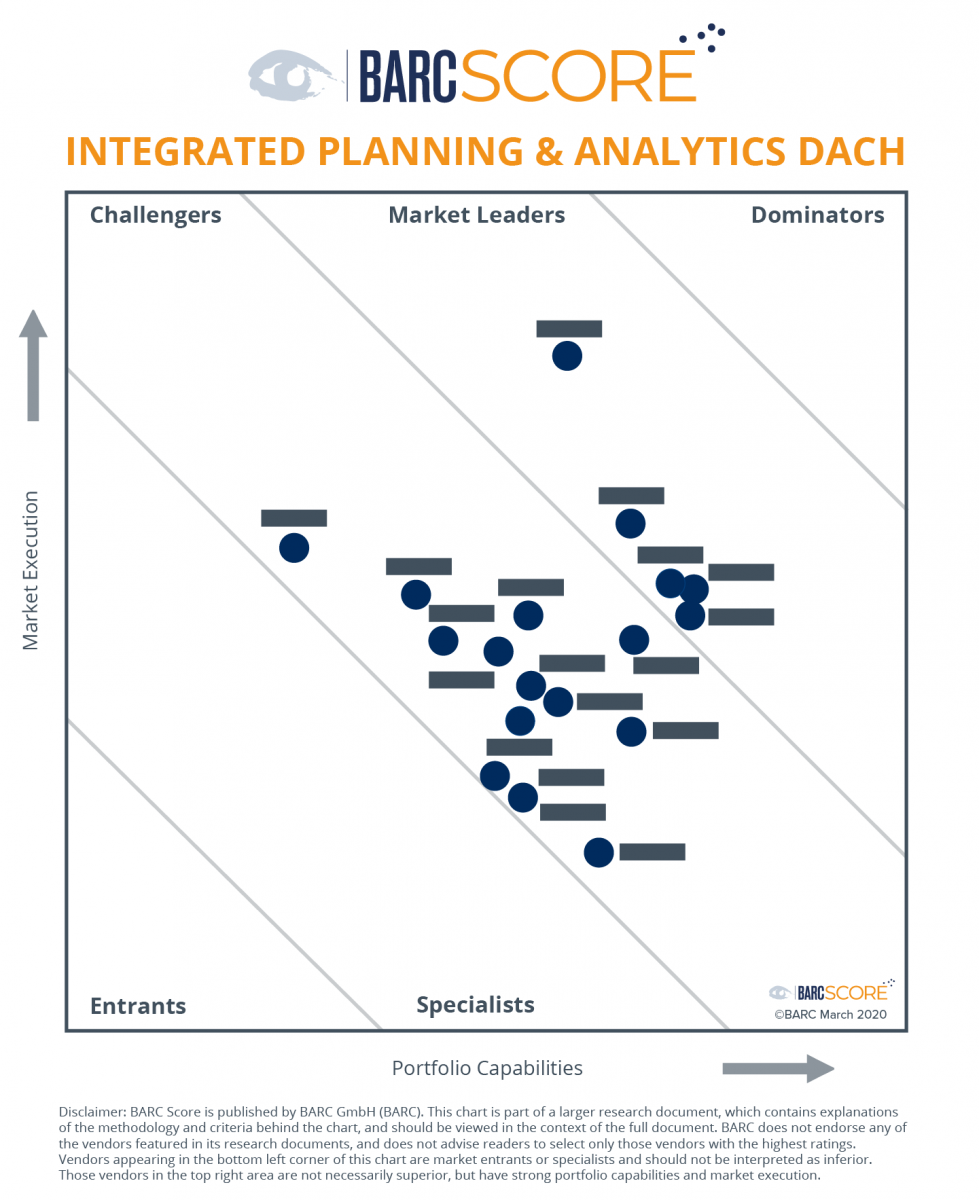 BARC Score Integrated Planning & Analytics DACH