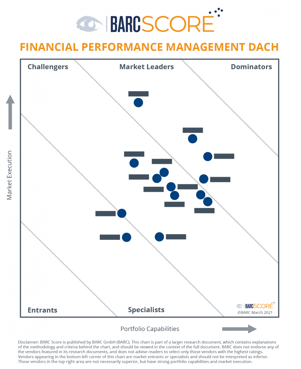 BARC Score Financial Performance Management DACH
