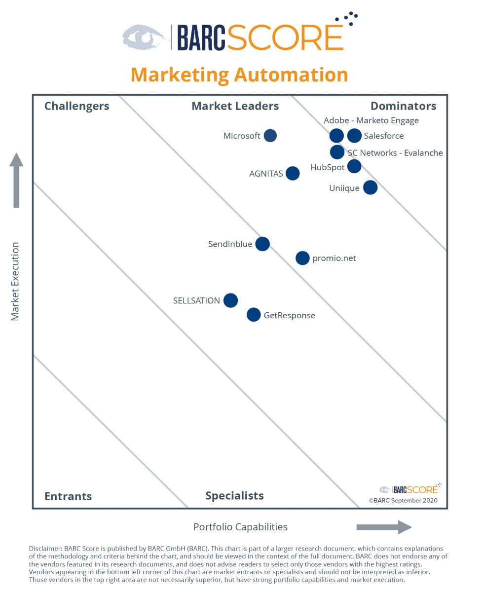 barc-score-marketing-automation